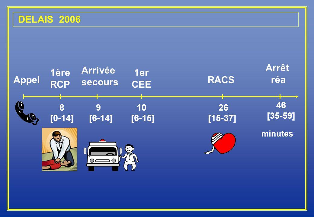 DELAIS 2006 Arrêt réa Arrivée secours 1ère RCP 1er CEE Appel RACS 46