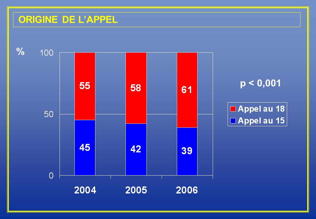 ORIGINE DE L'APPEL % p < 0,001