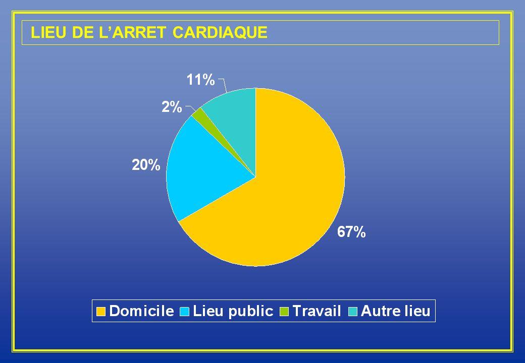 LIEU DE L'ARRET CARDIAQUE
