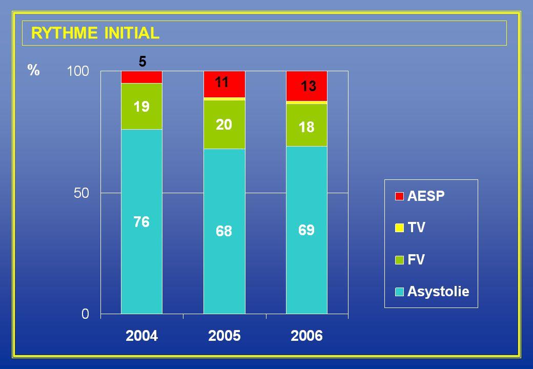 RYTHME INITIAL 5. 11. 13. % 18. Si on compare les différents rythmes initiaux, on constate que l'asystolie représente la majorité des cas.