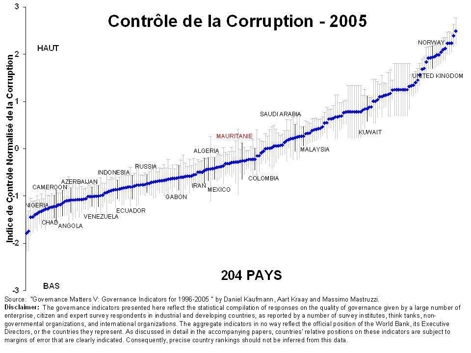 Le tableau devant nous est le résultat d'une enquête menée dans 204 pays dans le monde et montre la position de la Mauritanie en terme de contrôle de corruption par rapport au reste des pays du monde et particulièrement les pays producteurs de ressources extractives.