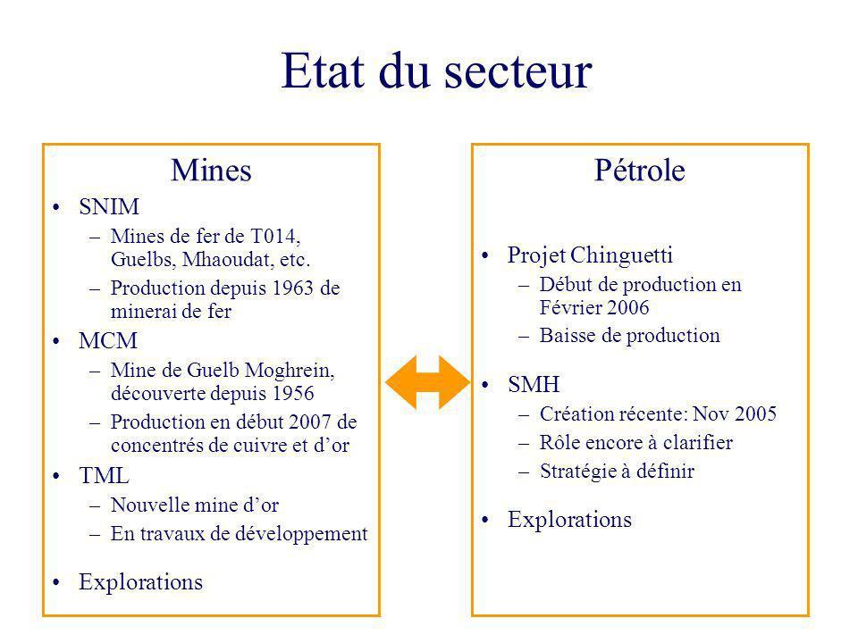 Etat du secteur Mines Pétrole SNIM Projet Chinguetti MCM SMH TML