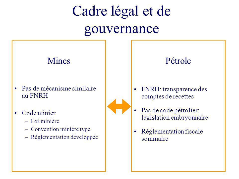 Cadre légal et de gouvernance