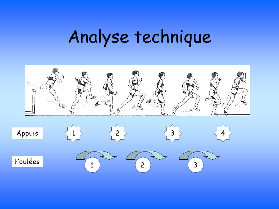 Analyse technique 1 2 4 3 Appuis Foulées 1 2 3