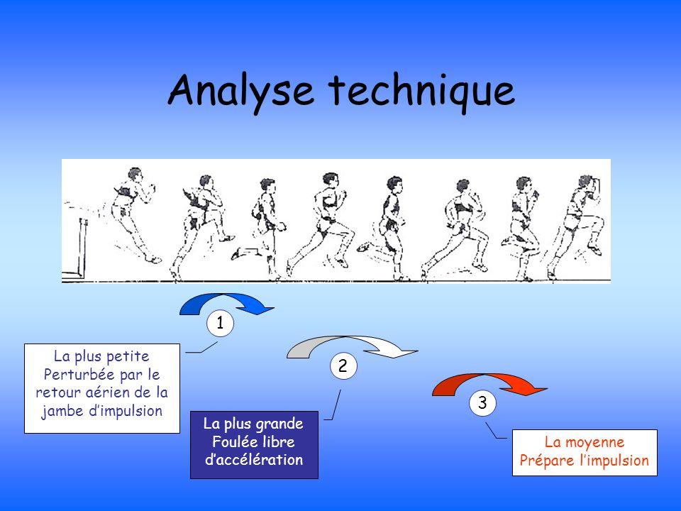 Analyse technique 1 2 3 La plus petite