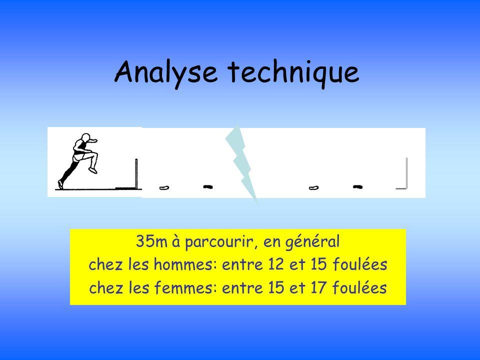 Analyse technique 35m à parcourir, en général