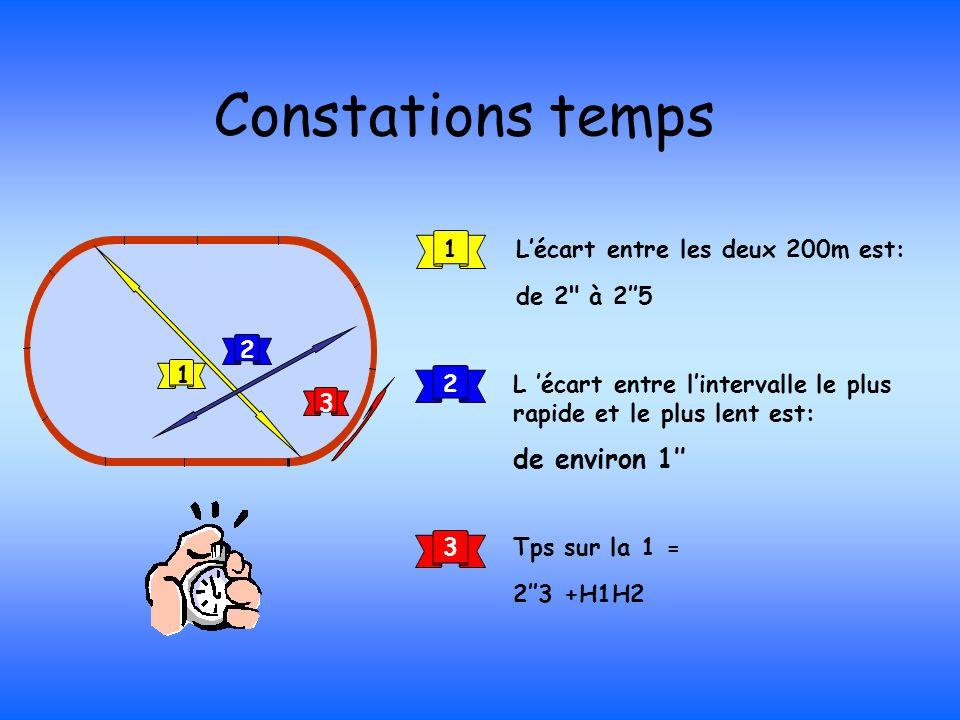 Constations temps de environ 1'' L'écart entre les deux 200m est: