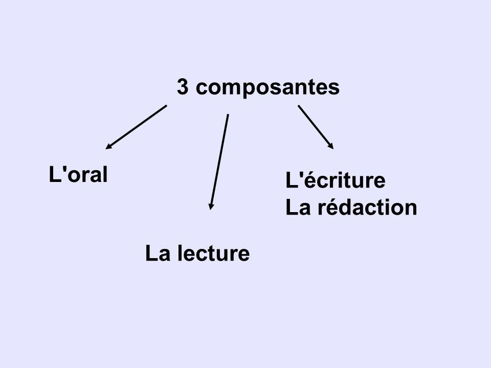 3 composantes L oral L écriture La rédaction La lecture