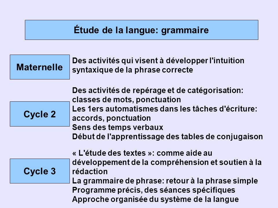 Étude de la langue: grammaire