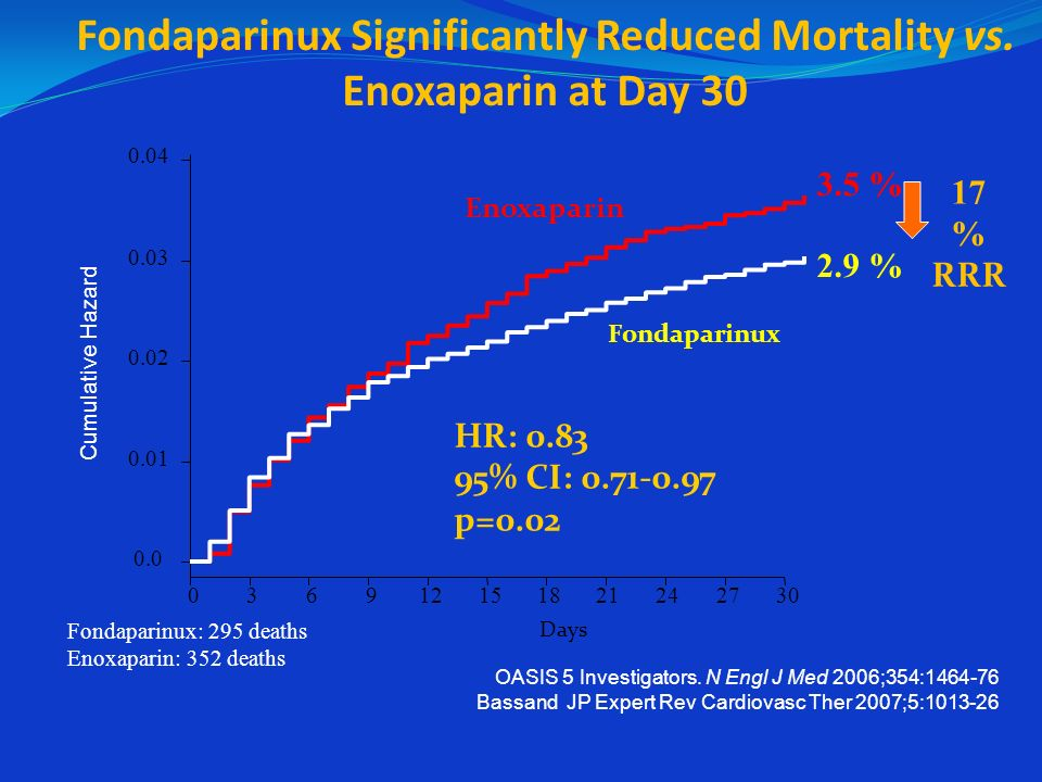 Fondaparinux Significantly Reduced Mortality vs. Enoxaparin at Day 30