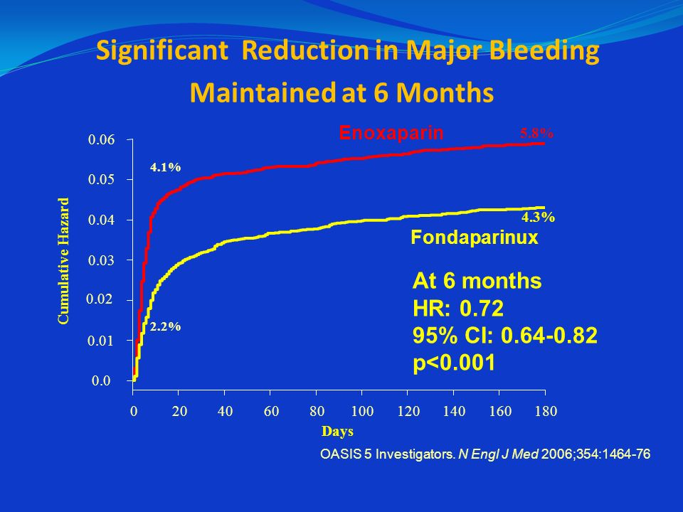 Significant Reduction in Major Bleeding Maintained at 6 Months
