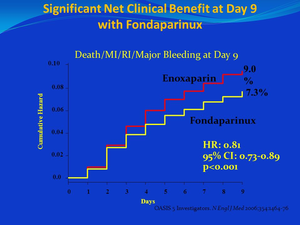 Significant Net Clinical Benefit at Day 9 with Fondaparinux
