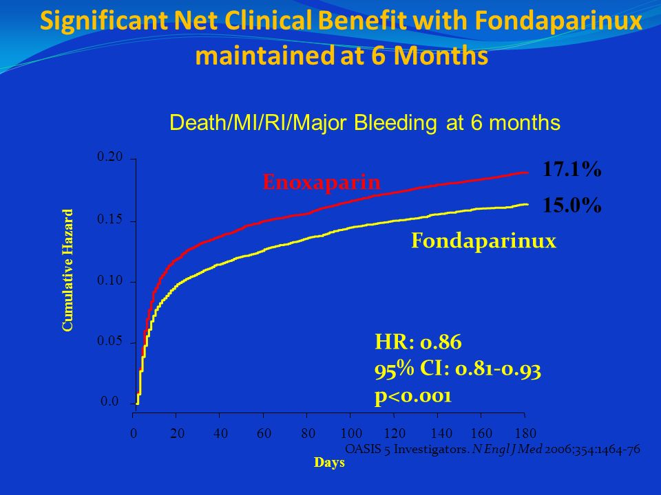 Significant Net Clinical Benefit with Fondaparinux maintained at 6 Months