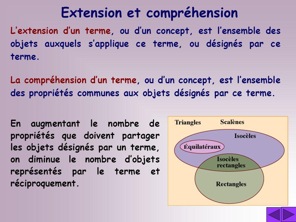 Extension et compréhension