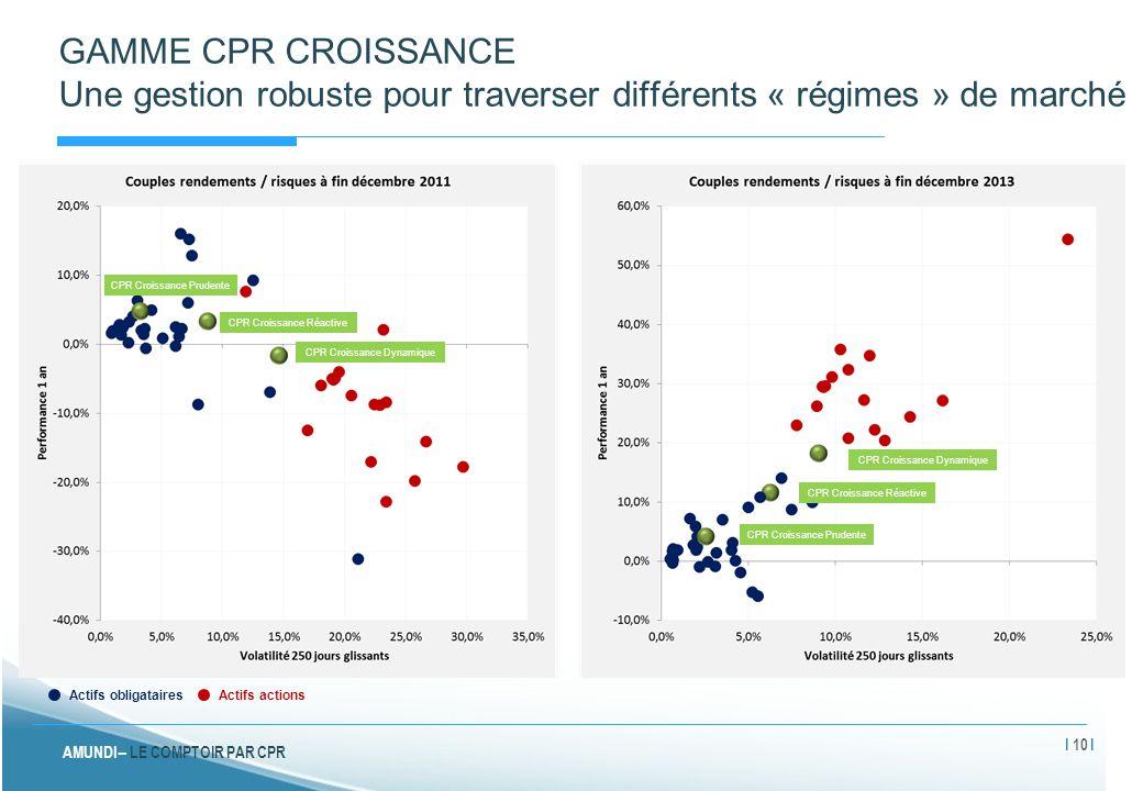 GAMME CPR CROISSANCE Une gestion robuste pour traverser différents « régimes » de marché