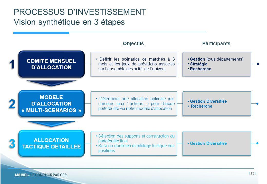PROCESSUS D'INVESTISSEMENT Vision synthétique en 3 étapes