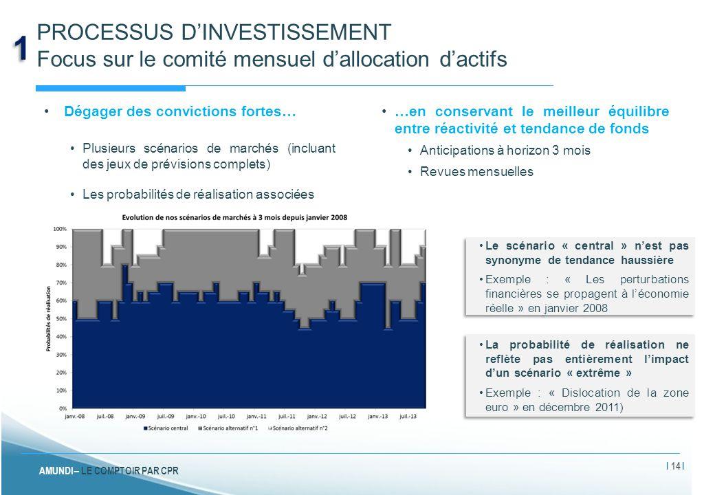 PROCESSUS D'INVESTISSEMENT Focus sur le comité mensuel d'allocation d'actifs