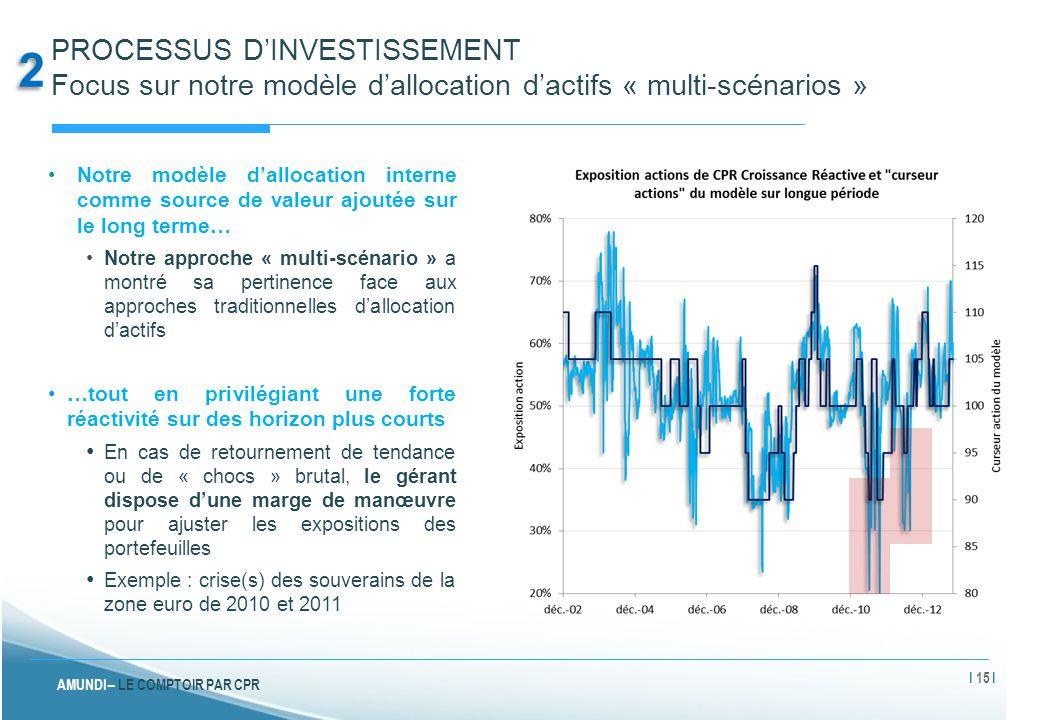 PROCESSUS D'INVESTISSEMENT Focus sur notre modèle d'allocation d'actifs « multi-scénarios »
