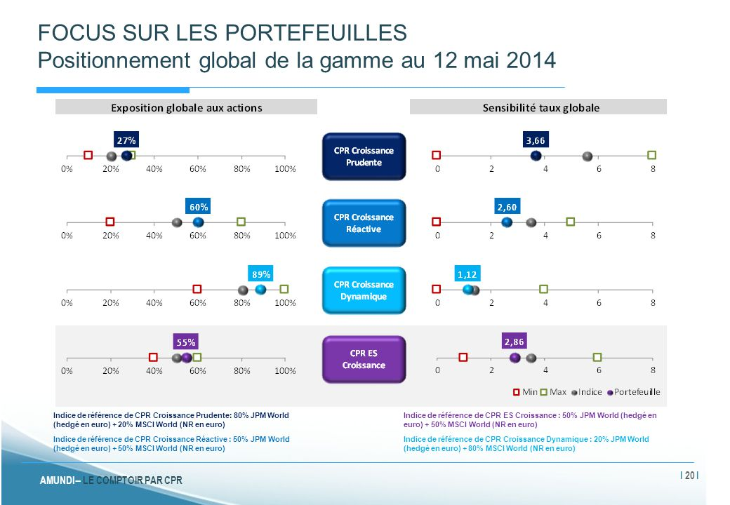 FOCUS SUR LES PORTEFEUILLES Positionnement global de la gamme au 12 mai 2014