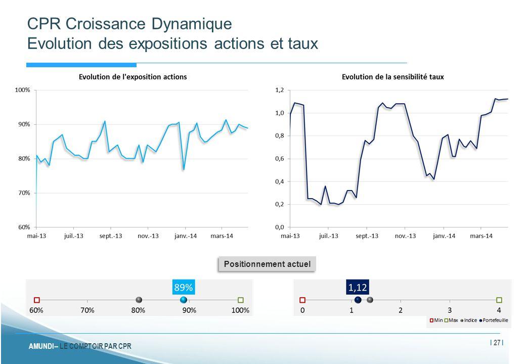 CPR Croissance Dynamique Evolution des expositions actions et taux