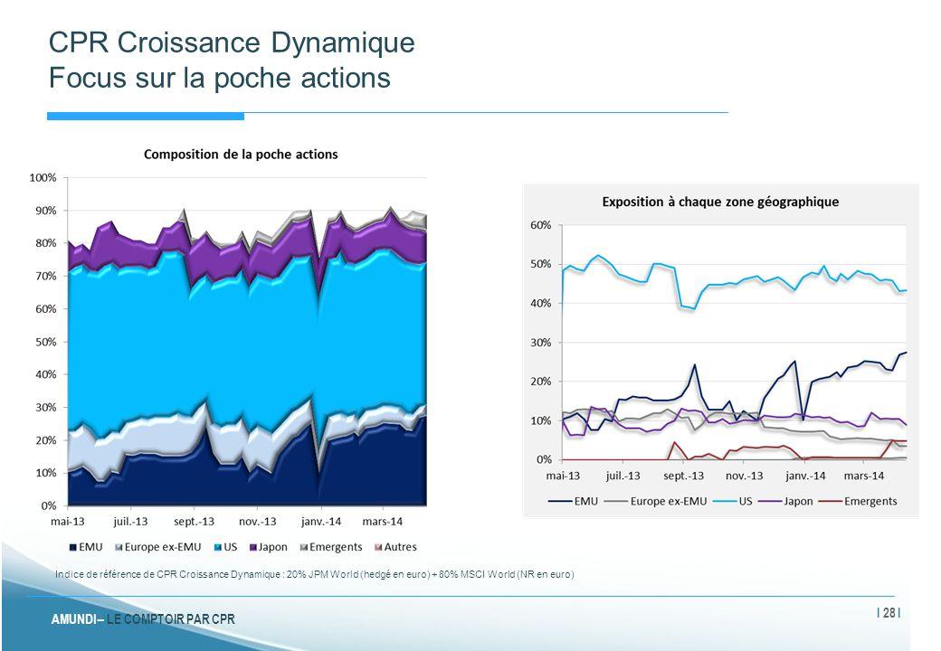 CPR Croissance Dynamique Focus sur la poche actions