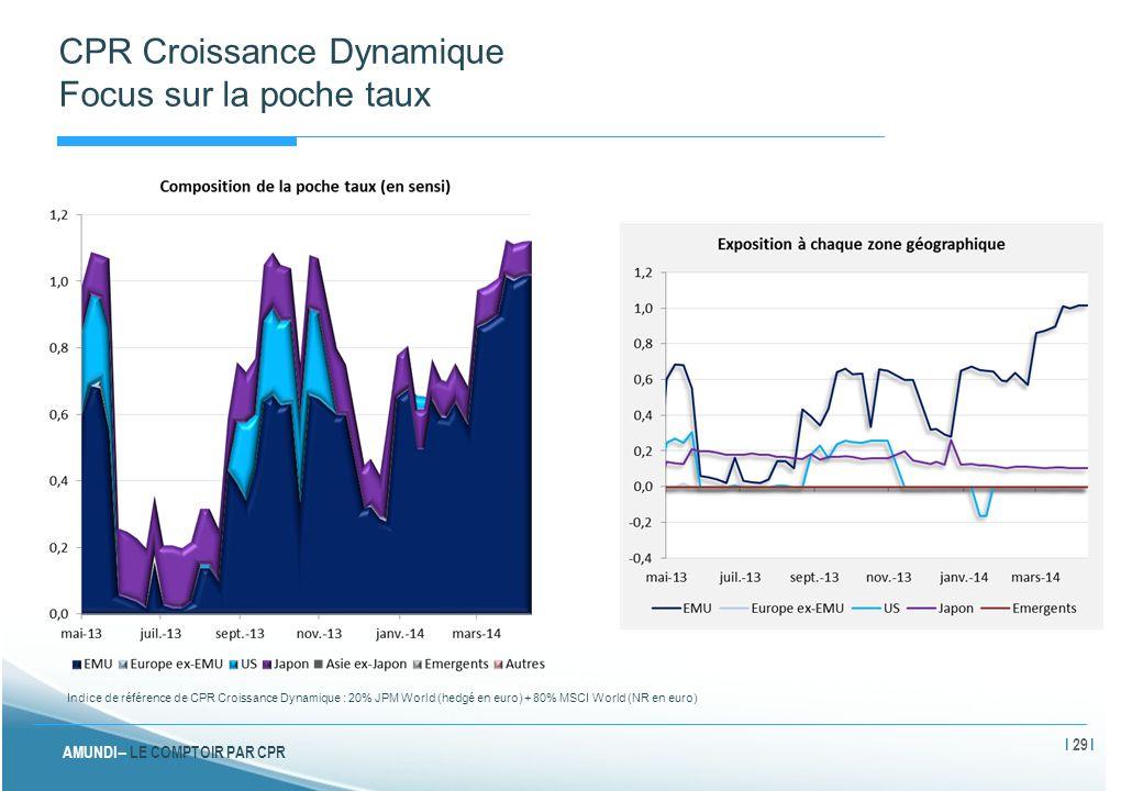 CPR Croissance Dynamique Focus sur la poche taux