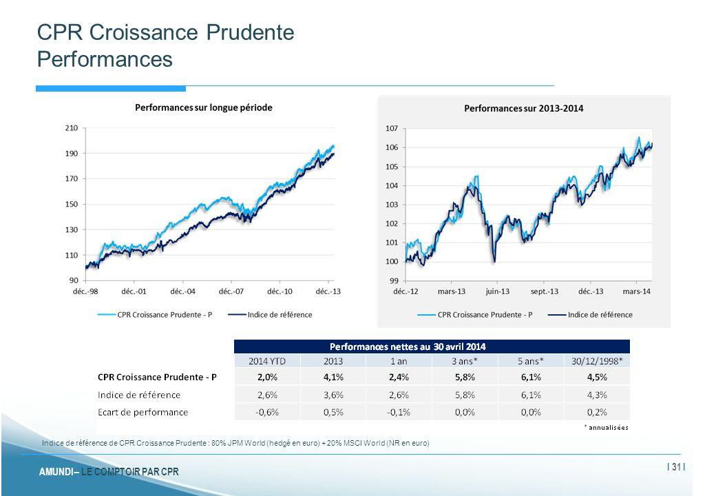 CPR Croissance Prudente Performances