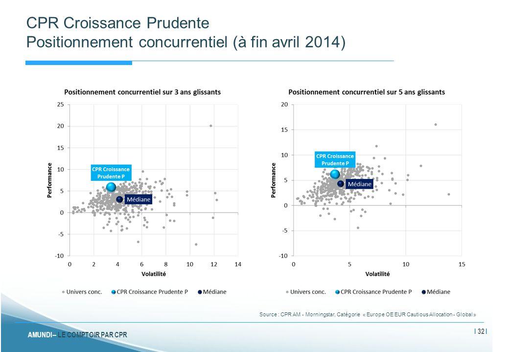 CPR Croissance Prudente Positionnement concurrentiel (à fin avril 2014)