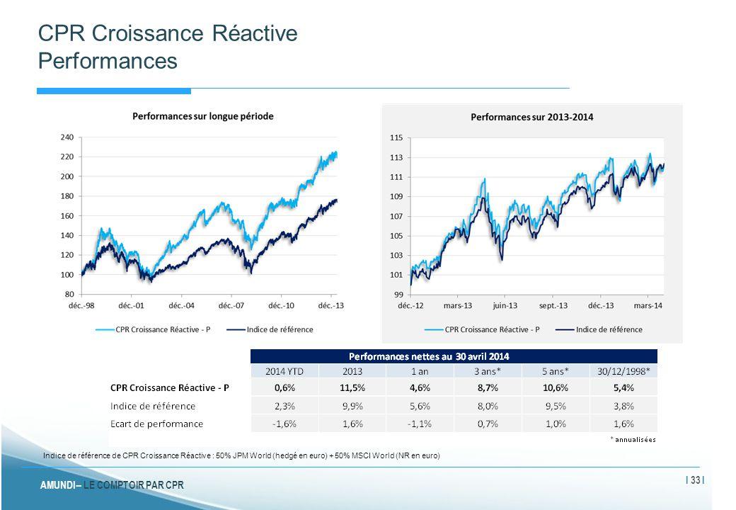 CPR Croissance Réactive Performances