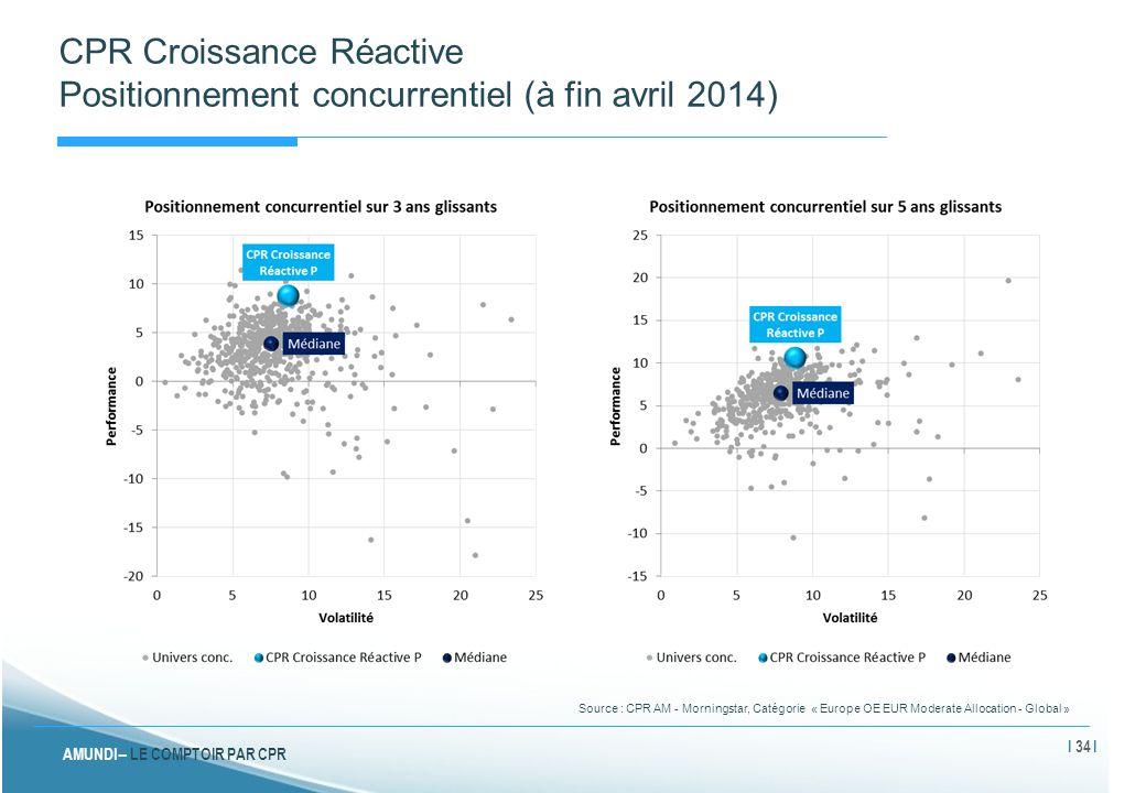 CPR Croissance Réactive Positionnement concurrentiel (à fin avril 2014)