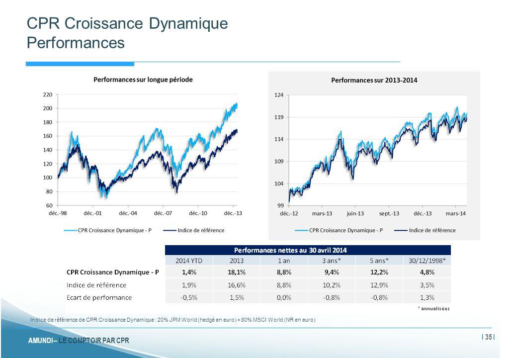CPR Croissance Dynamique Performances