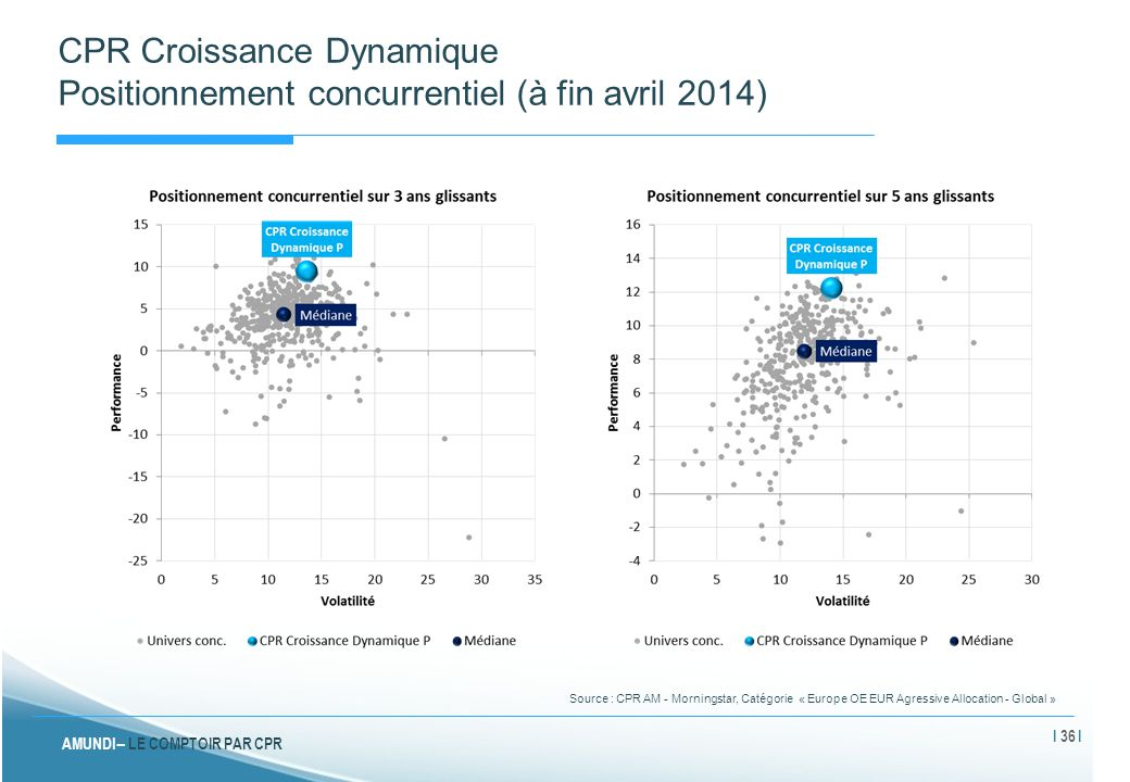 CPR Croissance Dynamique Positionnement concurrentiel (à fin avril 2014)