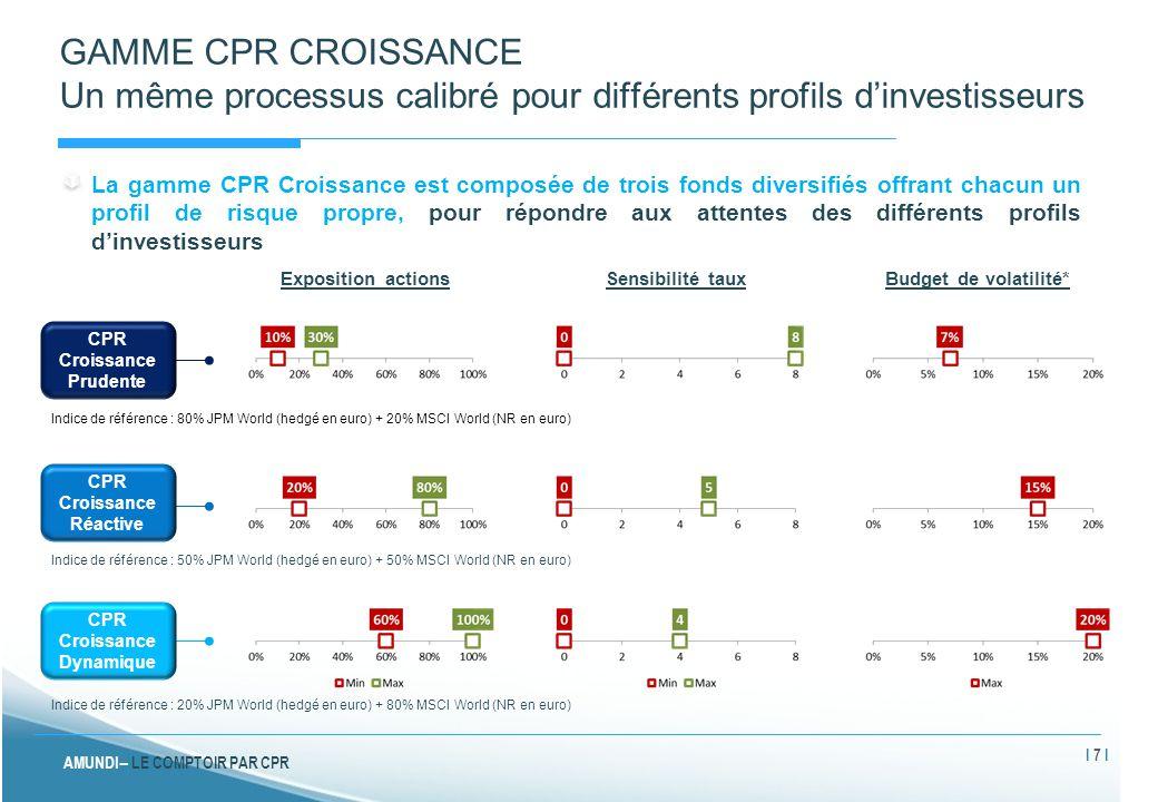 GAMME CPR CROISSANCE Un même processus calibré pour différents profils d'investisseurs