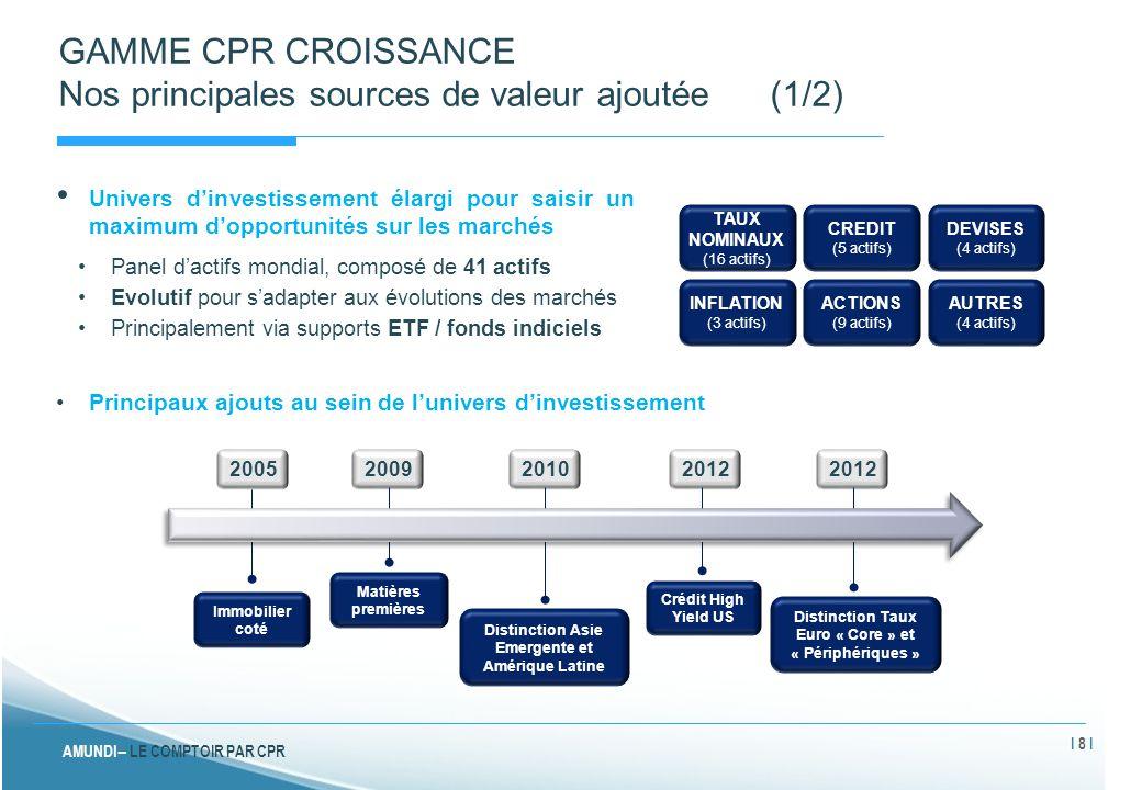 GAMME CPR CROISSANCE Nos principales sources de valeur ajoutée (1/2)