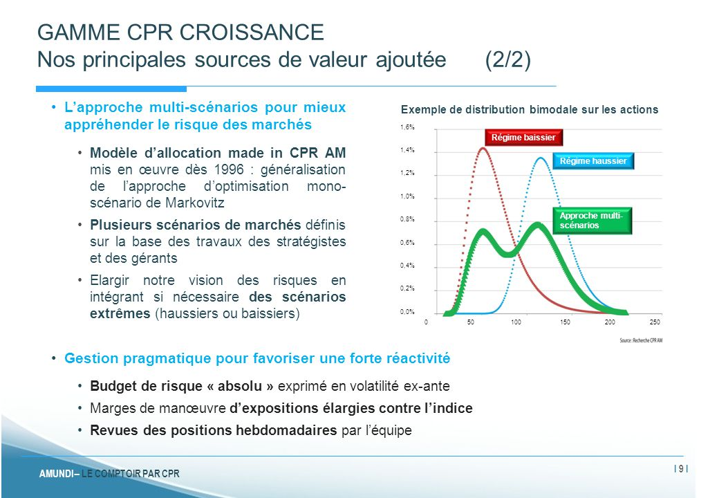 GAMME CPR CROISSANCE Nos principales sources de valeur ajoutée (2/2)
