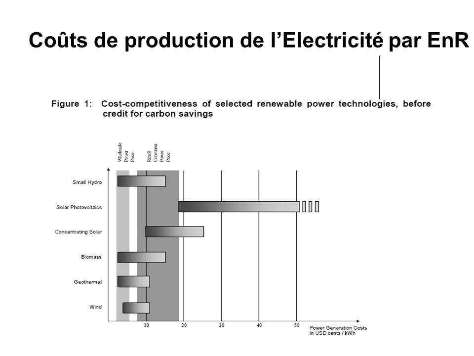 Coûts de production de l'Electricité par EnR