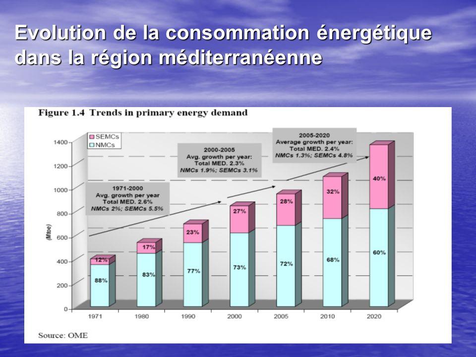 Evolution de la consommation énergétique dans la région méditerranéenne