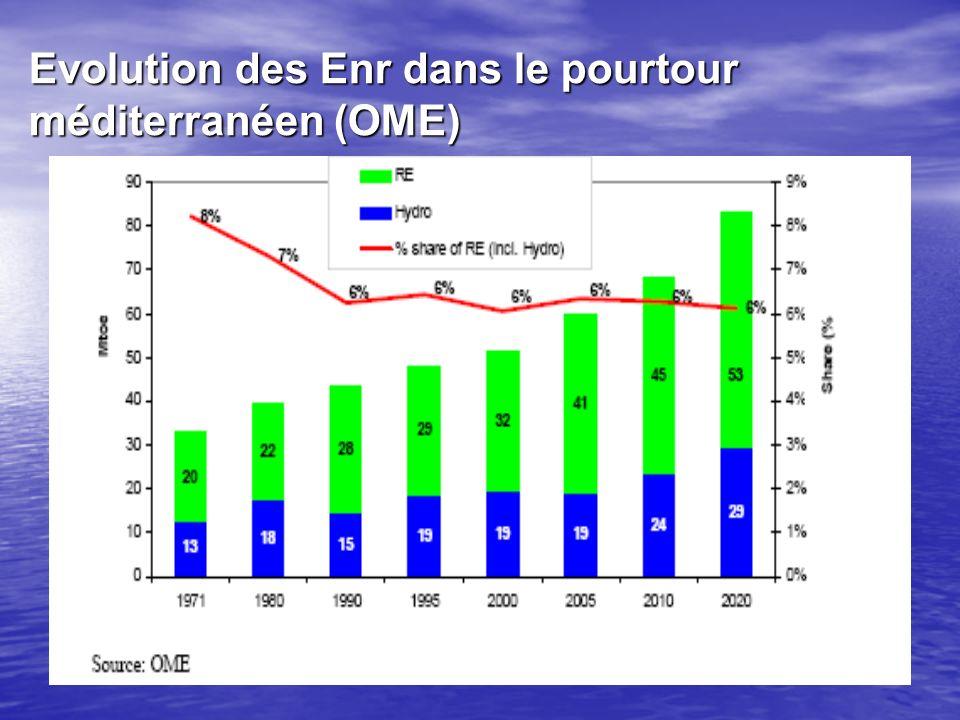Evolution des Enr dans le pourtour méditerranéen (OME)