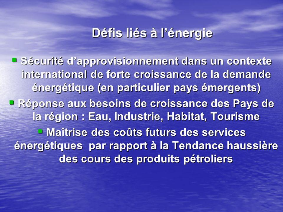 Défis liés à l'énergie