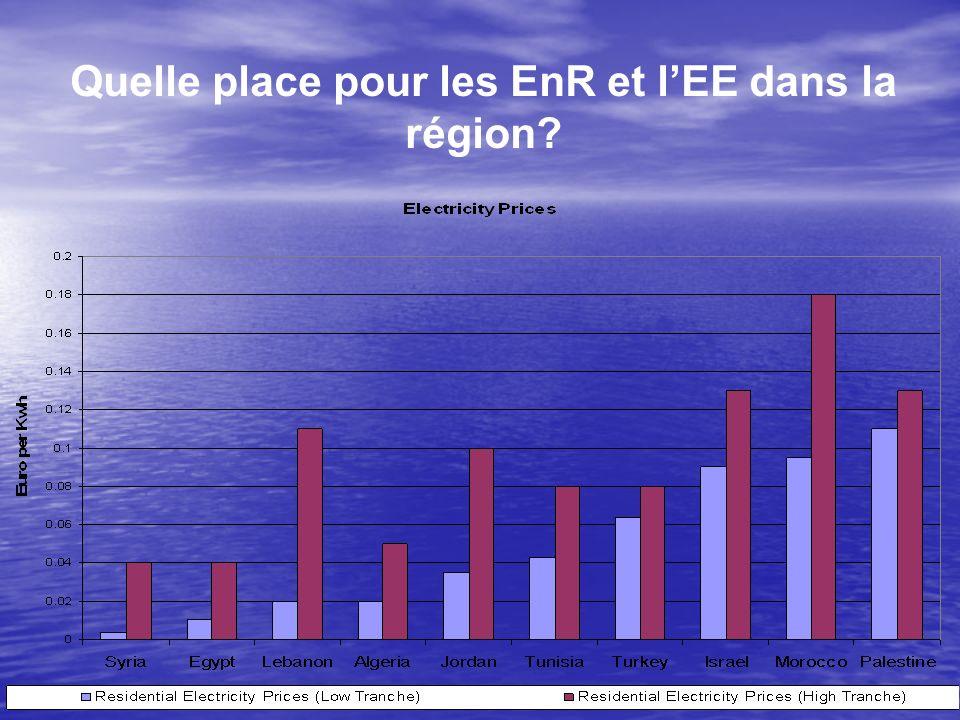 Quelle place pour les EnR et l'EE dans la région