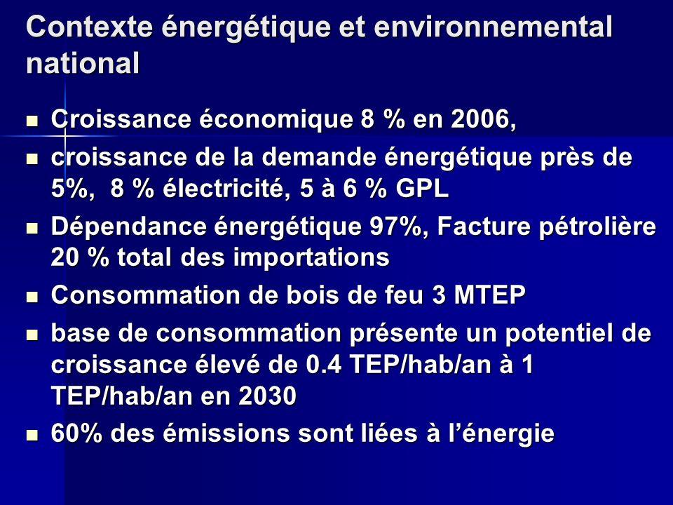 Contexte énergétique et environnemental national