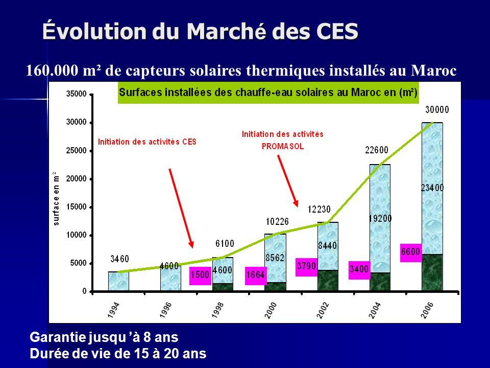 Évolution du Marché des CES