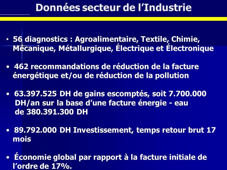 Données secteur de l'Industrie