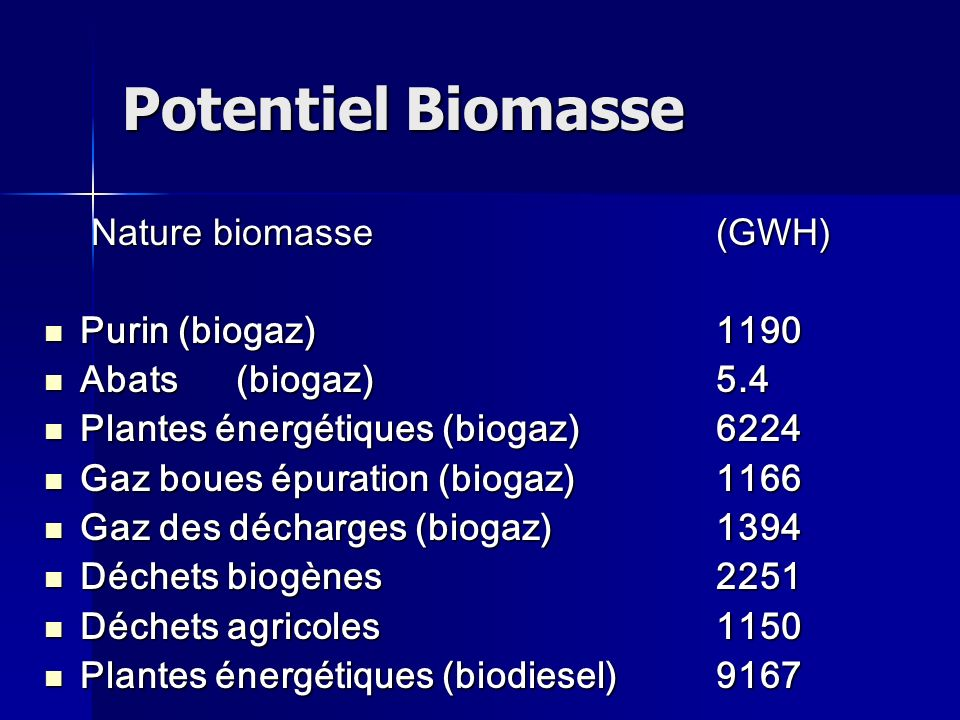 Potentiel Biomasse Nature biomasse (GWH) Purin (biogaz) 1190