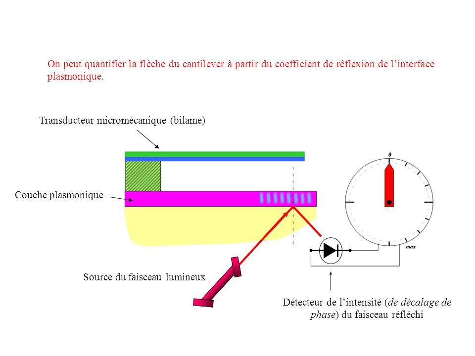 Transducteur micromécanique (bilame)