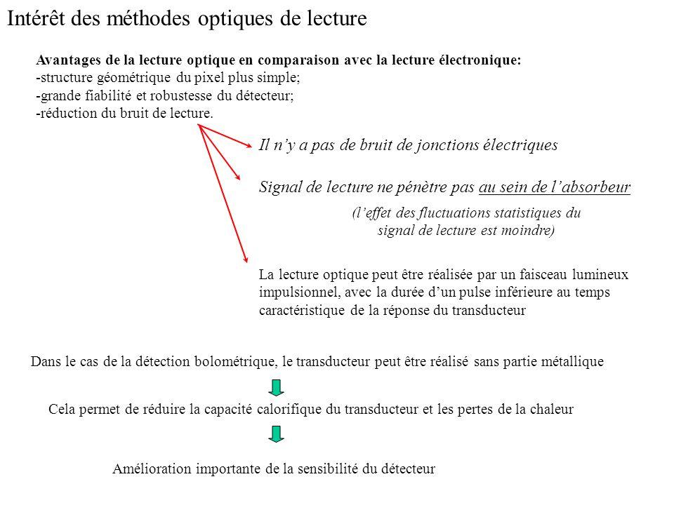 Intérêt des méthodes optiques de lecture