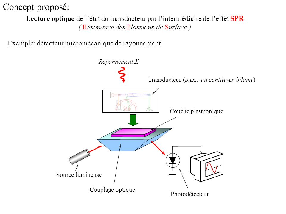 Exemple: détecteur micromécanique de rayonnement