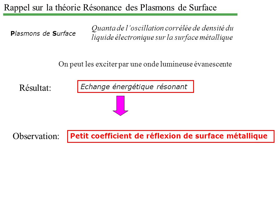 Rappel sur la théorie Résonance des Plasmons de Surface