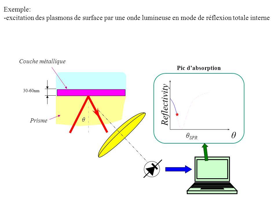 Reflectivity θ Exemple: