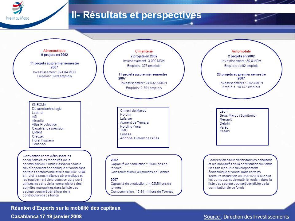 II- Résultats et perspectives